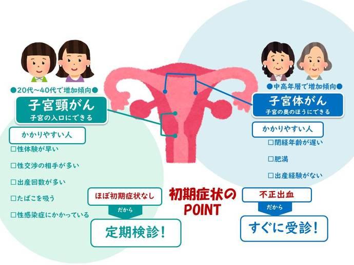 宮頸 自覚 症状 が ん 子 子宮膣部びらんとは?原因や症状、治療法は?妊娠はできるの?