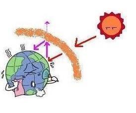 簡単 地球 原因 温暖 に 化
